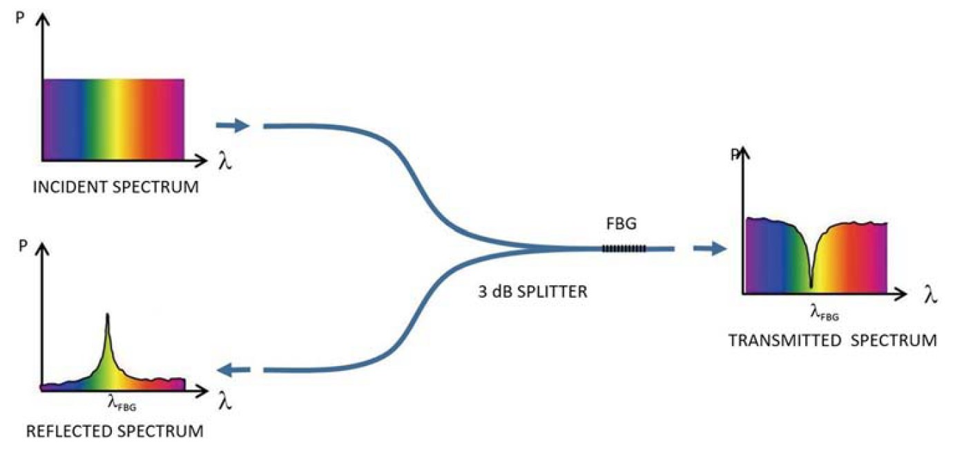 Figure 1 Diagrama of an FBG in an incident-light spectrum (fig. 3.8)