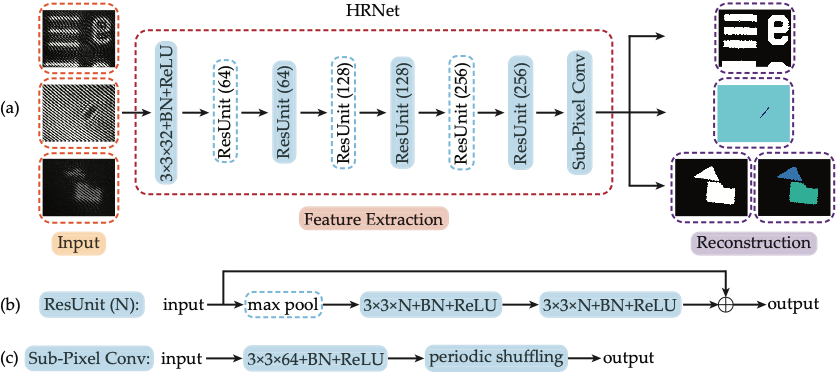 Schematic of the deep learning workflow and the structure of HRNet.