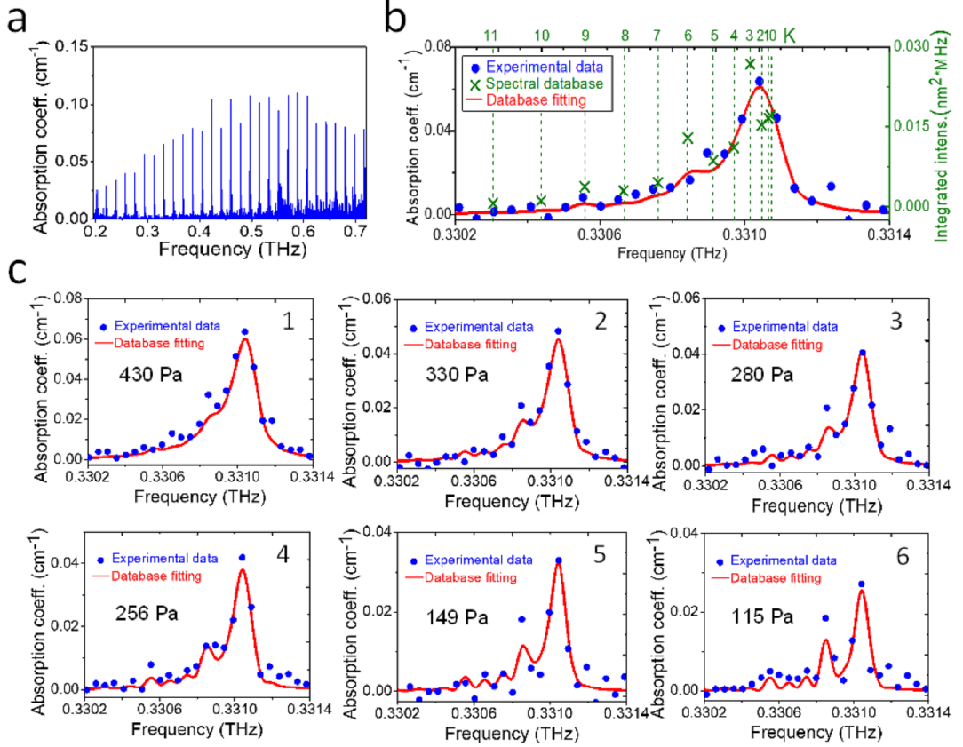 Mode-resolved absorption spectra of CH3CN and air