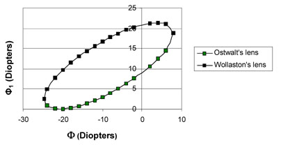 Diopters Graph