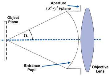 The Numerical Aperture