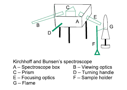 Kirchoff and Bunsen's spectroscope