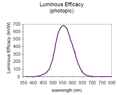 luminous efficacy (photopic)