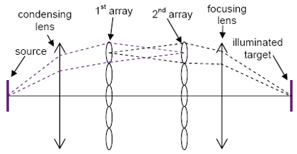 lenslet array