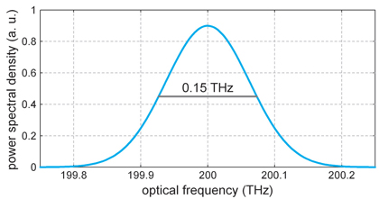 intensity spectrum for pulse with no chirp
