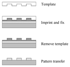 Schematic of imprint lithography.