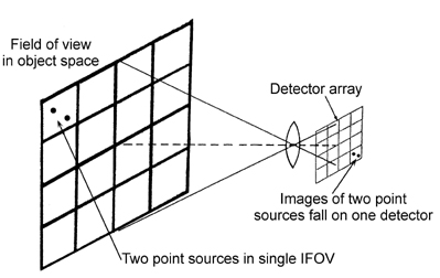 Staring focal-plane-array imaging system.