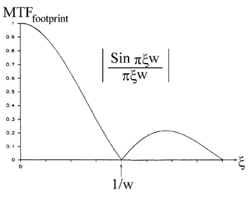 Sinc-function MTF for detector of width w.