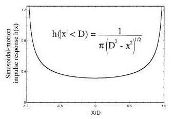 Impulse response for sinusoidal motion of amplitude D.