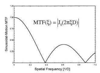 MTF for sinusoidal motion of amplitude D.