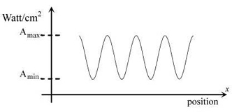 definition of modulation depth