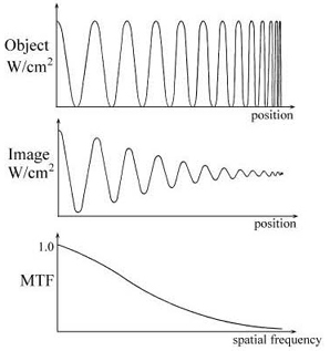 decrease of modulation depth