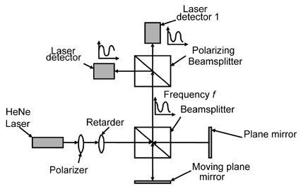 Homodyne-laser interferometer with quadrature detection.