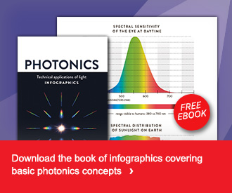 Photonics Infographics