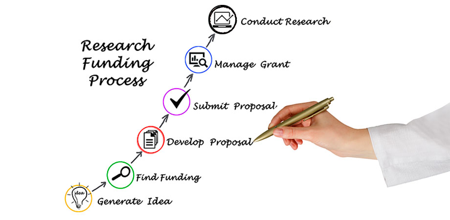 Research funding process